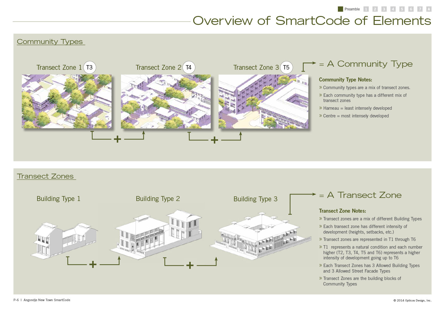 Overview of the SmartCode Elements, how community design and transect zones relate