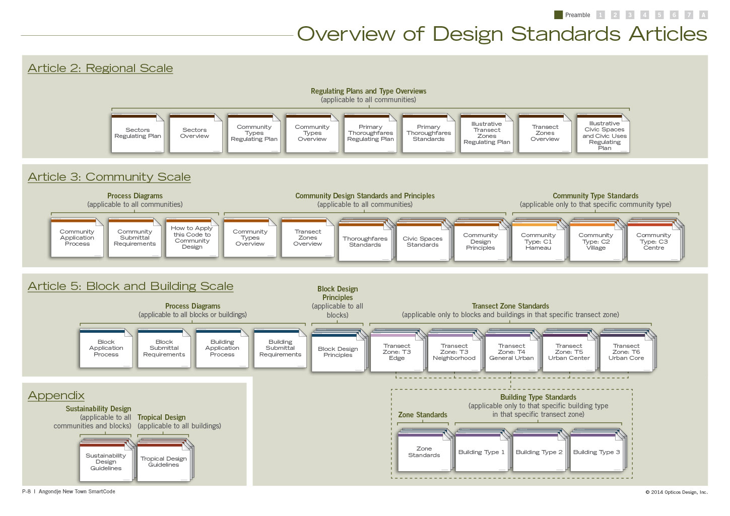 Overview of Design Standards Articles, showing all the different articles and how they relate to one another