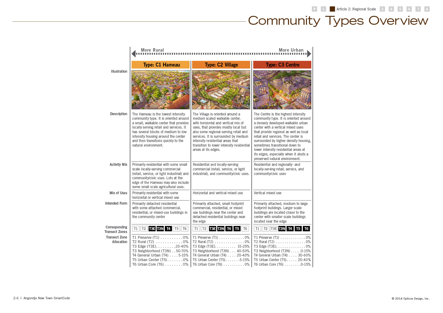 Community Types Overview, showing an overview of the three community types