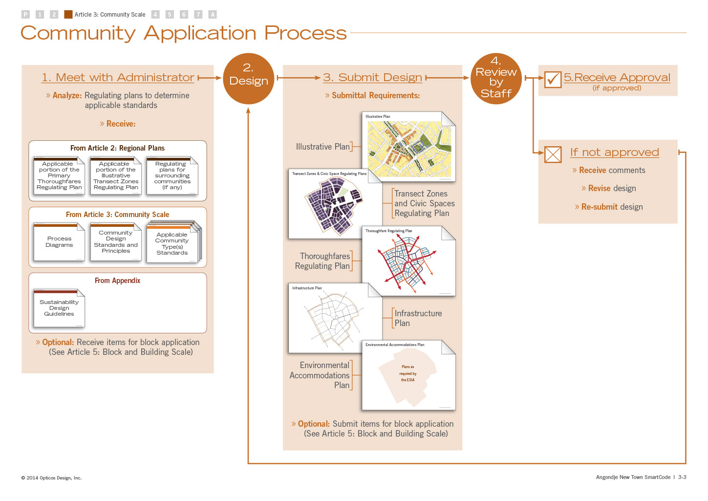 Community Application Process