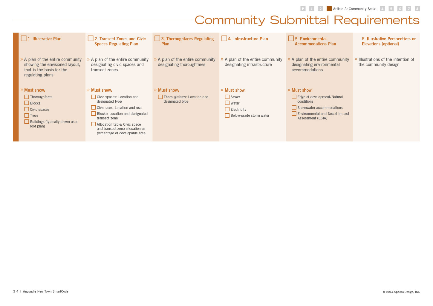 Community Submittal Requirements