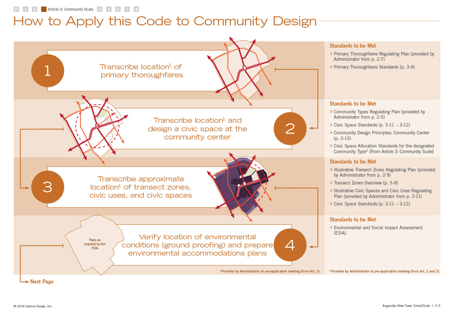 How to Apply the Code to Community Design, illustrating how to use the code for community design