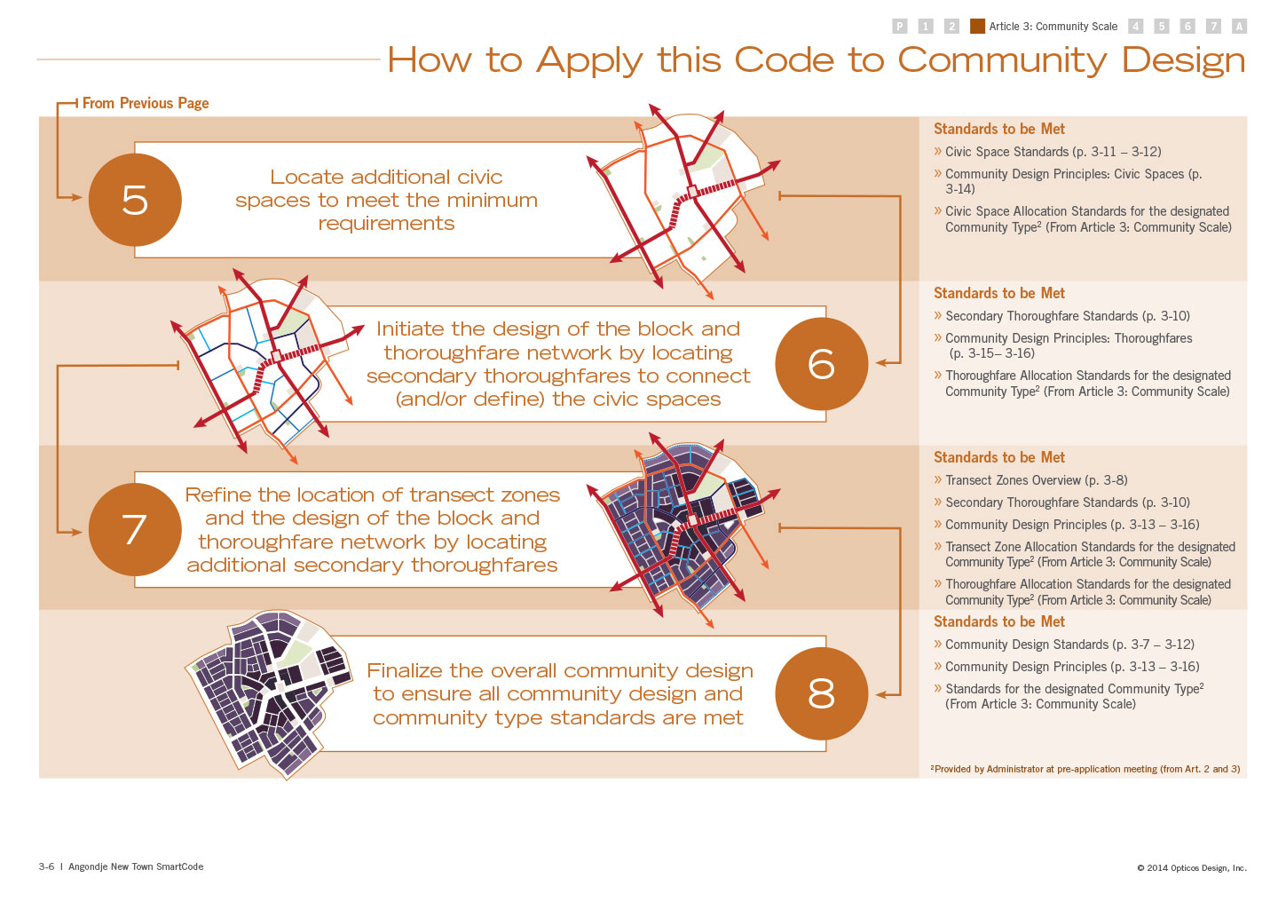 How to Apply the Code to Community Design, continuation of the previous page illustrating how to use the code for community design